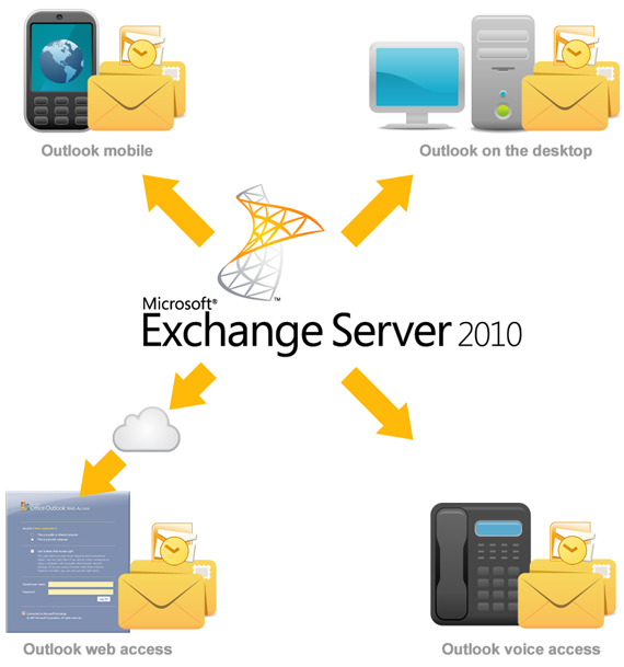 T3 Microsoft Exchange Server